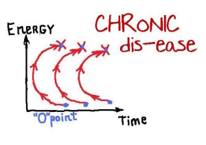 Chronic disease 1